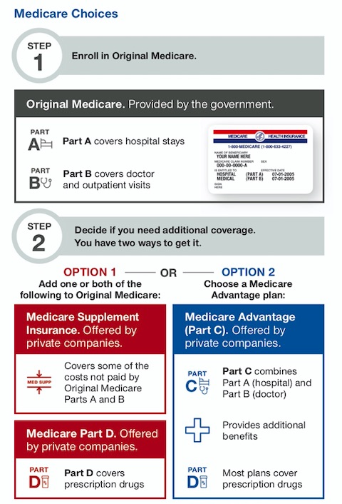 Medicare Choices - Options for Yakima Seniors